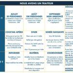 traiteur-vray-covid-19-guide-pratique-federation-des-prestataires-de-mariage